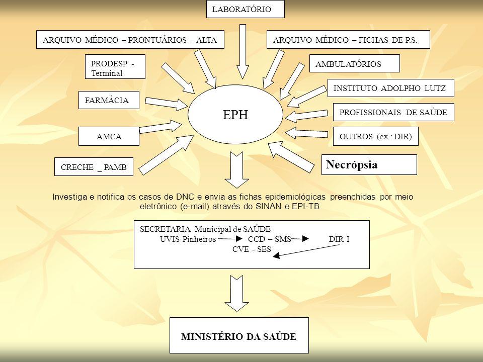 Investiga e notifica os casos de DNC e envia as fichas epidemiológicas preenchidas por meio eletrônico (e-mail) através do SINAN e EPI-TB EEEPPPHHH FA
