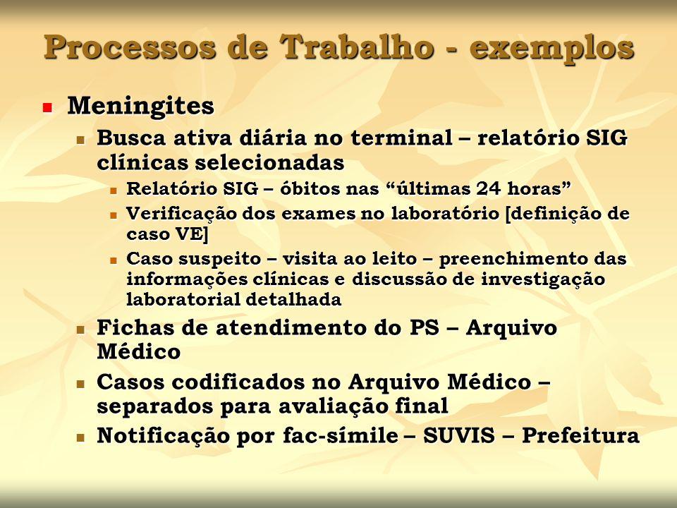 Processos de Trabalho - exemplos Meningites Meningites Busca ativa diária no terminal – relatório SIG clínicas selecionadas Busca ativa diária no term