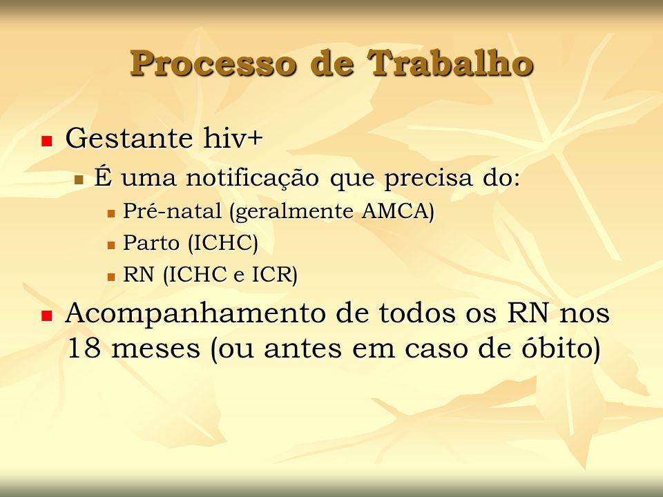 Processo de Trabalho Gestante hiv+ Gestante hiv+ É uma notificação que precisa do: É uma notificação que precisa do: Pré-natal (geralmente AMCA) Pré-n
