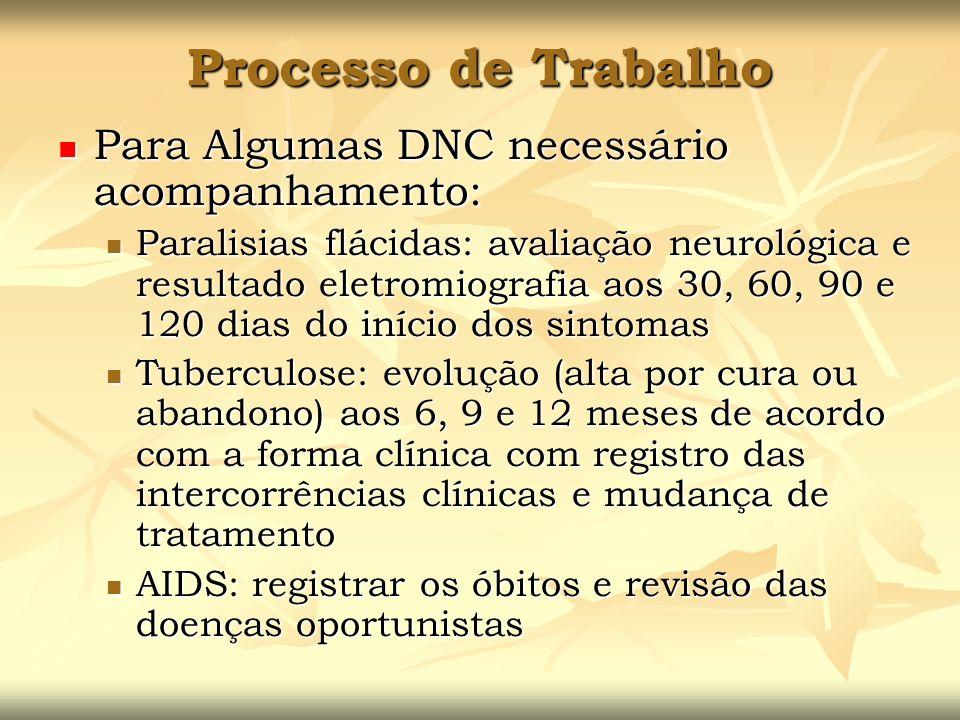 Processo de Trabalho Para Algumas DNC necessário acompanhamento: Para Algumas DNC necessário acompanhamento: Paralisias flácidas: avaliação neurológic