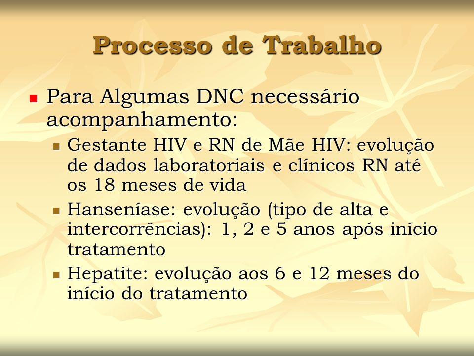 Processo de Trabalho Para Algumas DNC necessário acompanhamento: Para Algumas DNC necessário acompanhamento: Gestante HIV e RN de Mãe HIV: evolução de