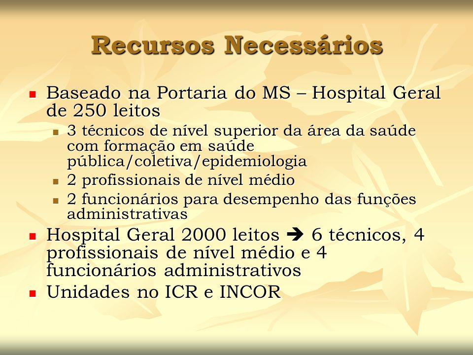 Recursos Necessários Baseado na Portaria do MS – Hospital Geral de 250 leitos Baseado na Portaria do MS – Hospital Geral de 250 leitos 3 técnicos de n