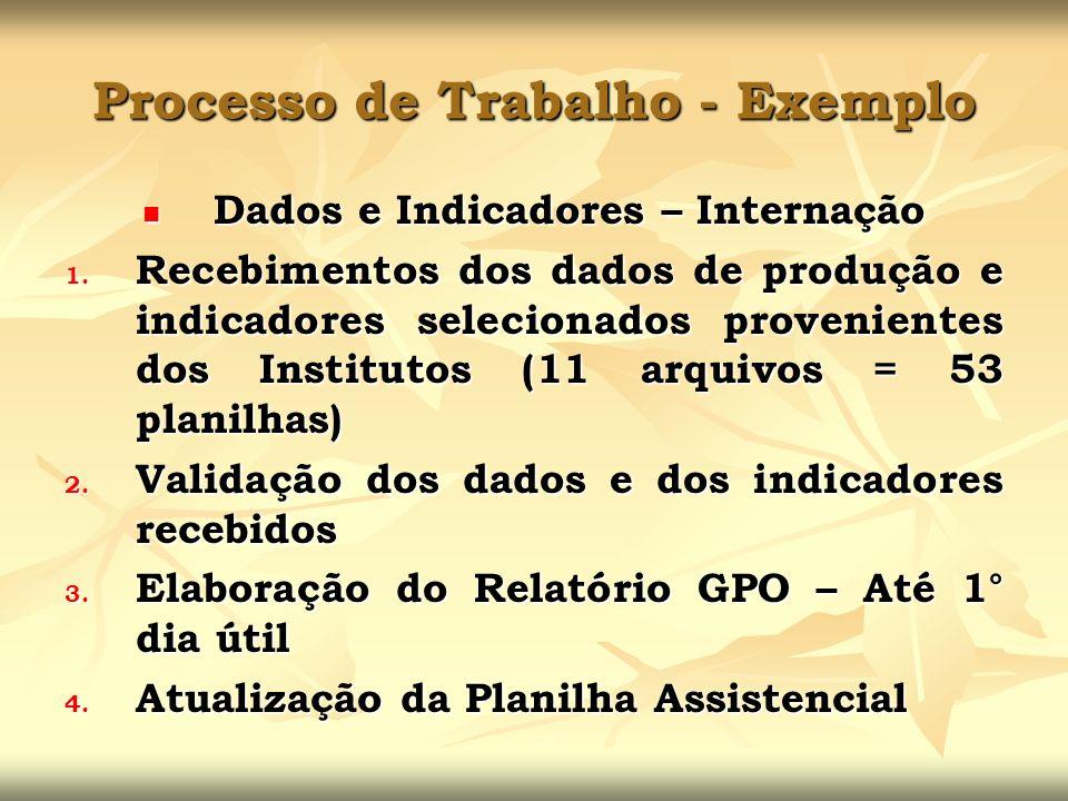 Processo de Trabalho - Exemplo Dados e Indicadores – Internação Dados e Indicadores – Internação 1. Recebimentos dos dados de produção e indicadores s