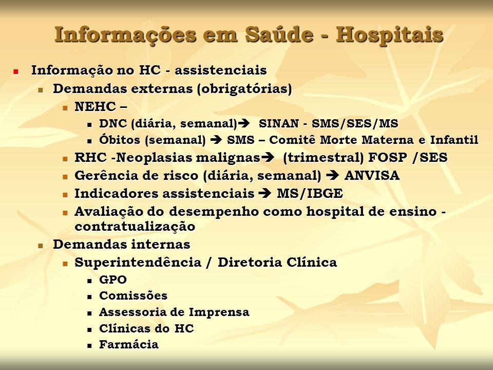 Informações em Saúde - Hospitais Informação no HC - assistenciais Informação no HC - assistenciais Demandas externas (obrigatórias) Demandas externas