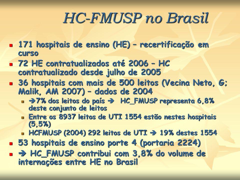 HC-FMUSP no Brasil 171 hospitais de ensino (HE) – recertificação em curso 171 hospitais de ensino (HE) – recertificação em curso 72 HE contratualizado