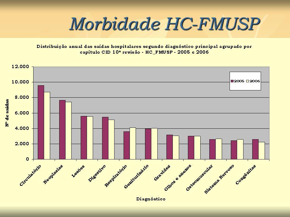 Morbidade HC-FMUSP