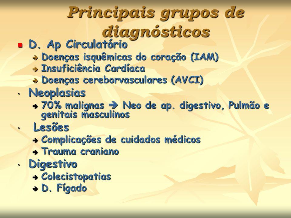 Principais grupos de diagnósticos D. Ap Circulatório D. Ap Circulatório Doenças isquêmicas do coração (IAM) Doenças isquêmicas do coração (IAM) Insufi