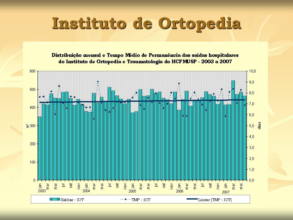 Instituto de Ortopedia