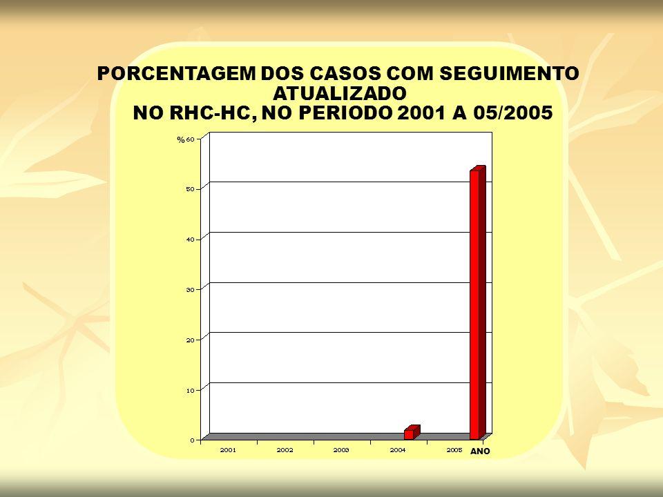 % ANO PORCENTAGEM DOS CASOS COM SEGUIMENTO ATUALIZADO NO RHC-HC, NO PERIODO 2001 A 05/2005