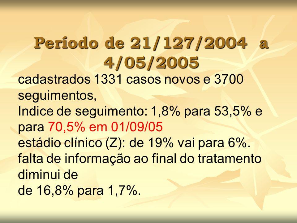 cadastrados 1331 casos novos e 3700 seguimentos, Indice de seguimento: 1,8% para 53,5% e para 70,5% em 01/09/05 estádio clínico (Z): de 19% vai para 6