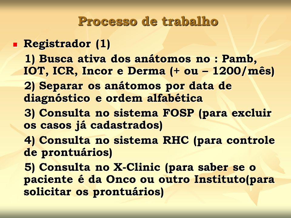 Processo de trabalho Registrador (1) Registrador (1) 1) Busca ativa dos anátomos no : Pamb, IOT, ICR, Incor e Derma (+ ou – 1200/mês) 1) Busca ativa d