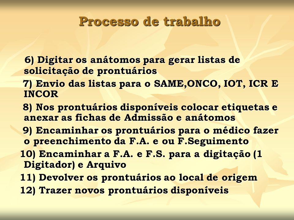 Processo de trabalho 6) Digitar os anátomos para gerar listas de solicitação de prontuários 6) Digitar os anátomos para gerar listas de solicitação de
