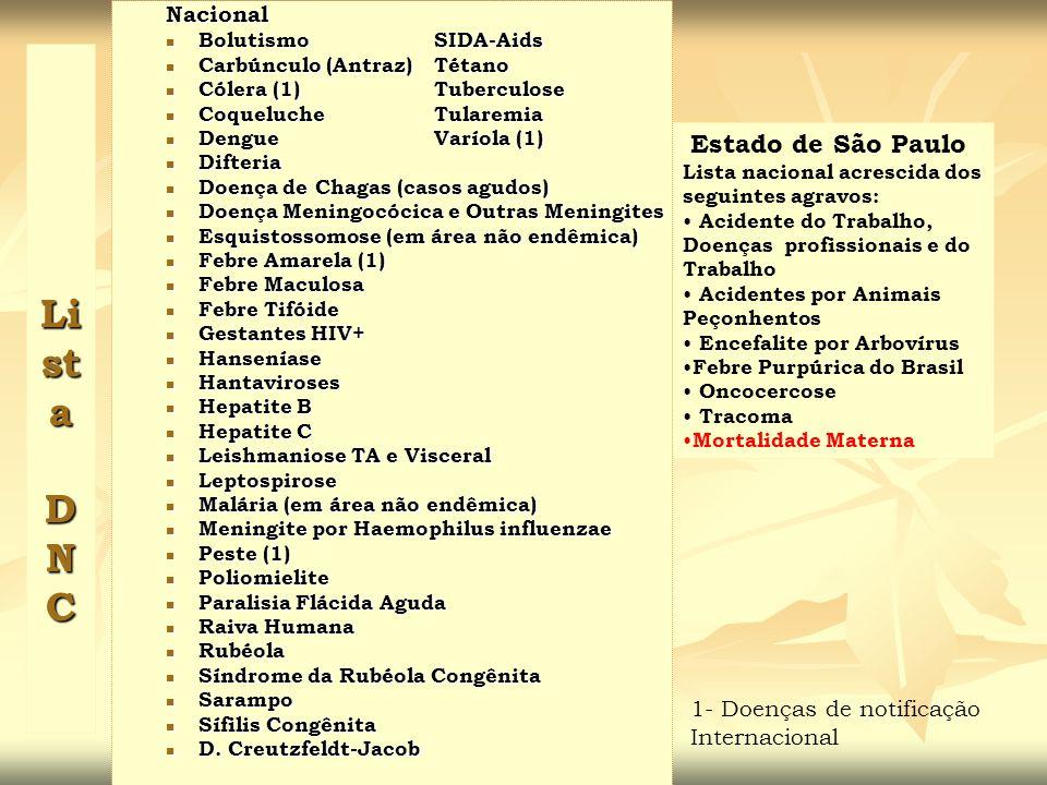 Li st a D N C Estado de São Paulo Lista nacional acrescida dos seguintes agravos: Acidente do Trabalho, Doenças profissionais e do Trabalho Acidentes