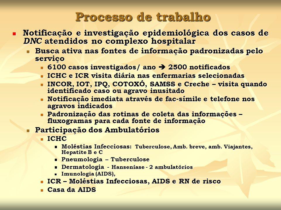 Processo de trabalho Notificação e investigação epidemiológica dos casos de DNC atendidos no complexo hospitalar Notificação e investigação epidemioló