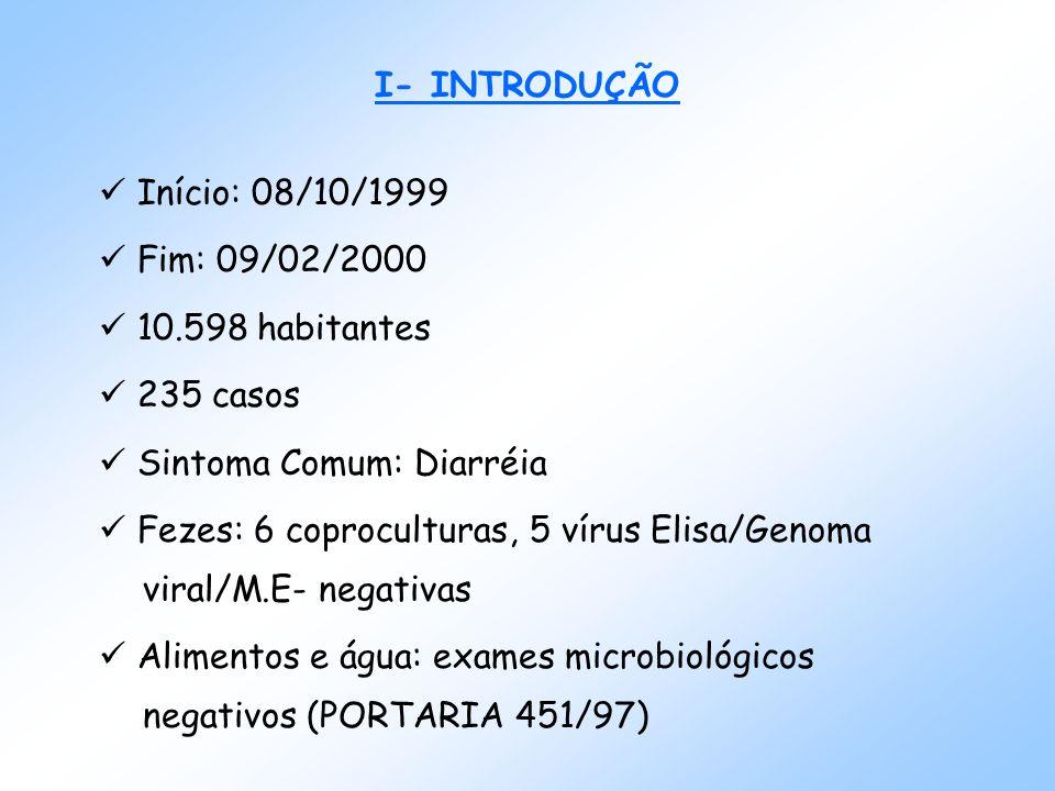 I- INTRODUÇÃO Início: 08/10/1999 Fim: 09/02/2000 10.598 habitantes 235 casos Sintoma Comum: Diarréia Fezes: 6 coproculturas, 5 vírus Elisa/Genoma viral/M.E- negativas Alimentos e água: exames microbiológicos negativos (PORTARIA 451/97)