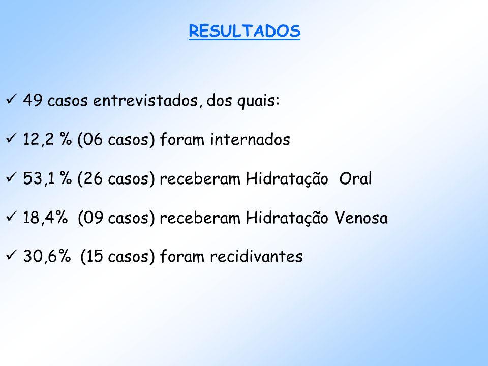 RESULTADOS 49 casos entrevistados, dos quais: 12,2 % (06 casos) foram internados 53,1 % (26 casos) receberam Hidratação Oral 18,4% (09 casos) receberam Hidratação Venosa 30,6% (15 casos) foram recidivantes
