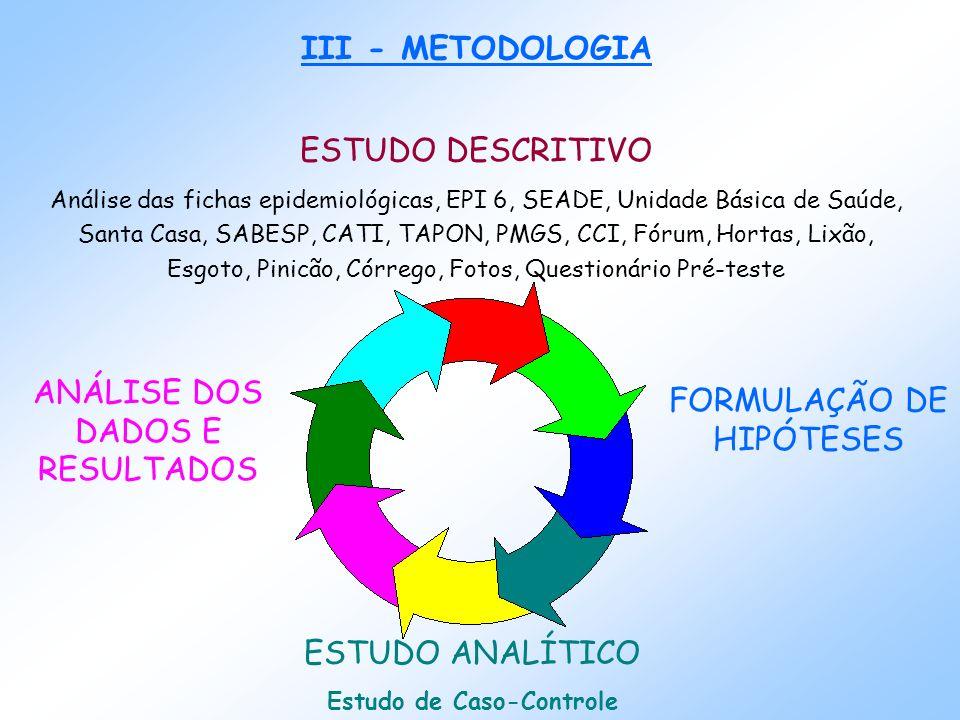 FORMULAÇÃO DE HIPÓTESES III - METODOLOGIA ESTUDO DESCRITIVO Análise das fichas epidemiológicas, EPI 6, SEADE, Unidade Básica de Saúde, Santa Casa, SABESP, CATI, TAPON, PMGS, CCI, Fórum, Hortas, Lixão, Esgoto, Pinicão, Córrego, Fotos, Questionário Pré-teste ESTUDO ANALÍTICO Estudo de Caso-Controle ANÁLISE DOS DADOS E RESULTADOS