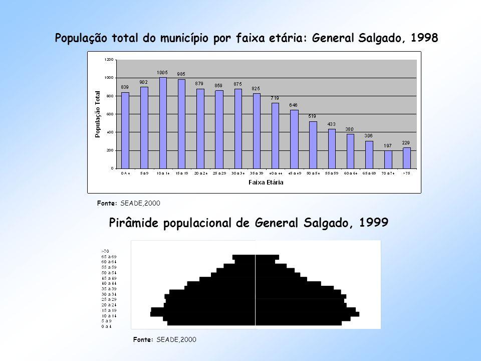 População total do município por faixa etária: General Salgado, 1998 Fonte: SEADE,2000 Pirâmide populacional de General Salgado, 1999 Fonte: SEADE,2000