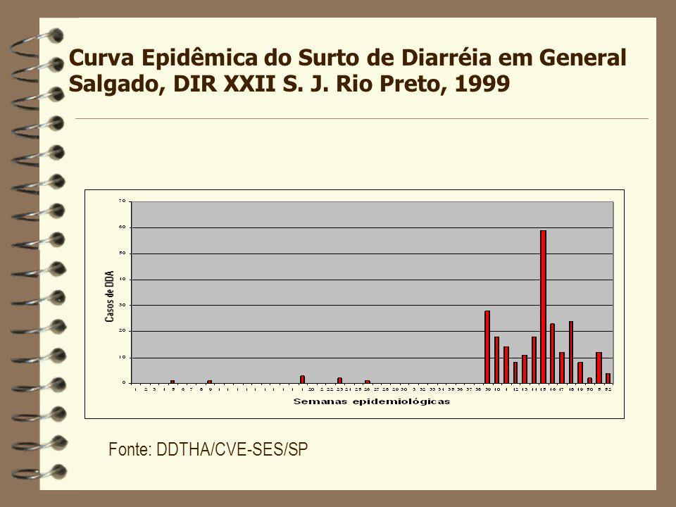 Curva Epidêmica do Surto de Diarréia em General Salgado, DIR XXII S. J. Rio Preto, 1999 Fonte: DDTHA/CVE-SES/SP