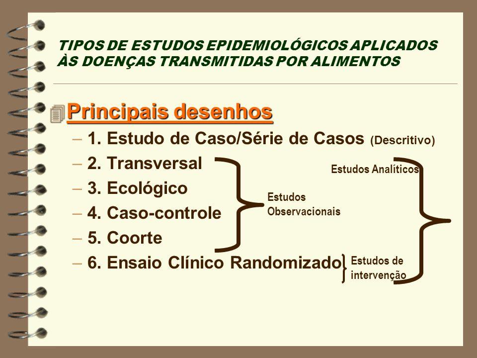 TIPOS DE ESTUDOS EPIDEMIOLÓGICOS APLICADOS ÀS DOENÇAS TRANSMITIDAS POR ALIMENTOS 4 Principais desenhos –1. Estudo de Caso/Série de Casos (Descritivo)