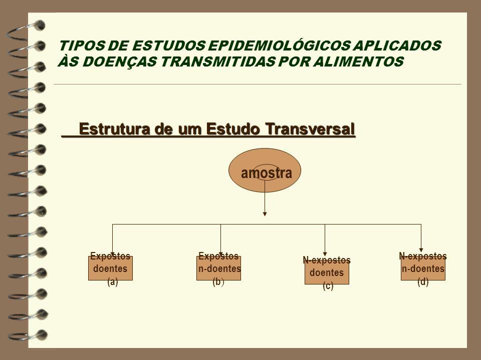 TIPOS DE ESTUDOS EPIDEMIOLÓGICOS APLICADOS ÀS DOENÇAS TRANSMITIDAS POR ALIMENTOS Estrutura de um Estudo Transversal Estrutura de um Estudo Transversal