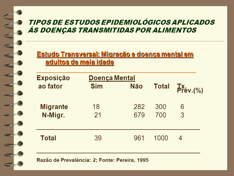 TIPOS DE ESTUDOS EPIDEMIOLÓGICOS APLICADOS ÀS DOENÇAS TRANSMITIDAS POR ALIMENTOS Estudo Transversal: Migração e doença mental em adultos de meia idade