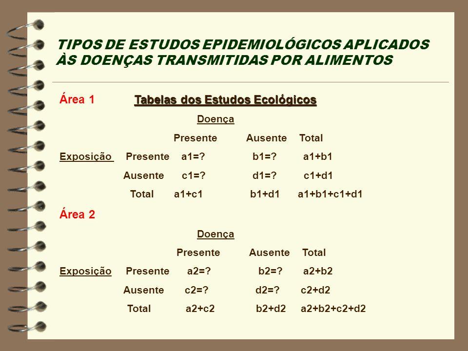TIPOS DE ESTUDOS EPIDEMIOLÓGICOS APLICADOS ÀS DOENÇAS TRANSMITIDAS POR ALIMENTOS Tabelas dos Estudos Ecológicos Área 1 Tabelas dos Estudos Ecológicos