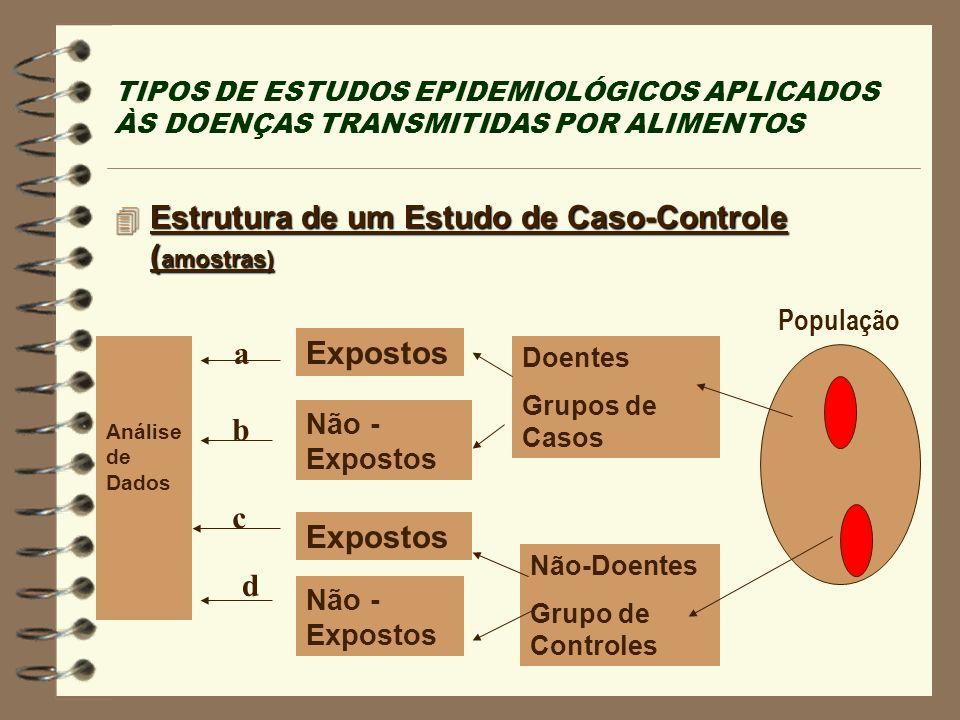 TIPOS DE ESTUDOS EPIDEMIOLÓGICOS APLICADOS ÀS DOENÇAS TRANSMITIDAS POR ALIMENTOS 4 Estrutura de um Estudo de Caso-Controle ( amostras) Análise de Dado