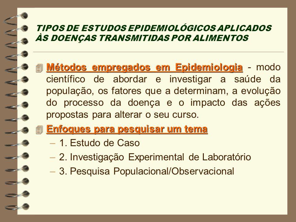 TIPOS DE ESTUDOS EPIDEMIOLÓGICOS APLICADOS ÀS DOENÇAS TRANSMITIDAS POR ALIMENTOS 4 Métodos empregados em Epidemiologia 4 Métodos empregados em Epidemi