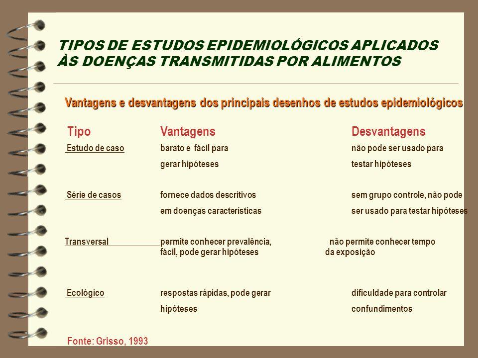 TIPOS DE ESTUDOS EPIDEMIOLÓGICOS APLICADOS ÀS DOENÇAS TRANSMITIDAS POR ALIMENTOS Vantagens e desvantagens dos principais desenhos de estudos epidemiol