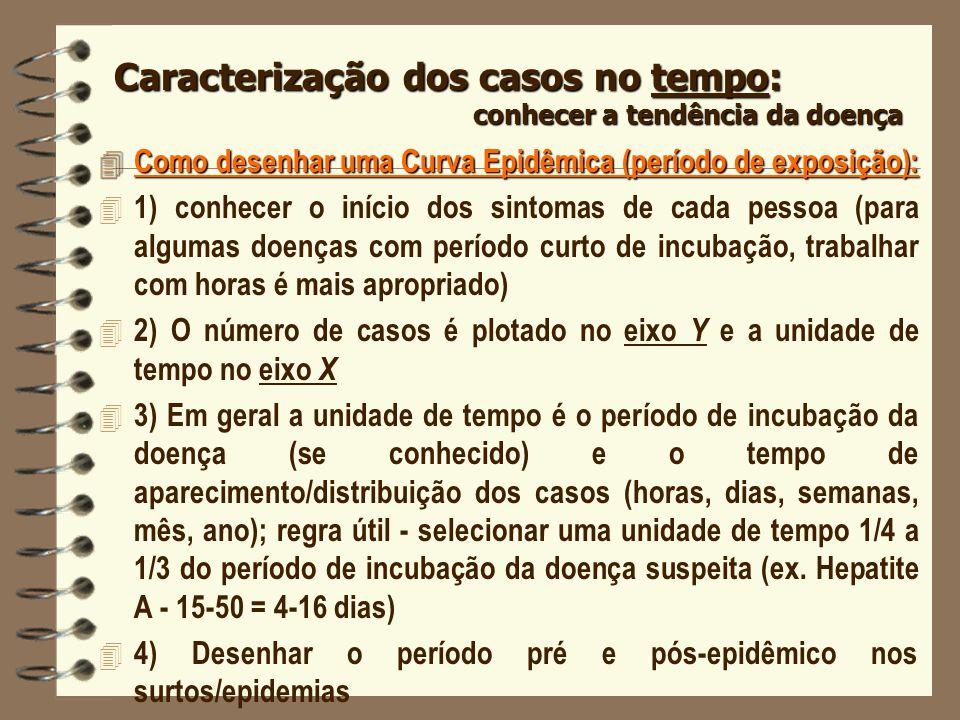 4 Como desenhar uma Curva Epidêmica (período de exposição): 4 1) conhecer o início dos sintomas de cada pessoa (para algumas doenças com período curto