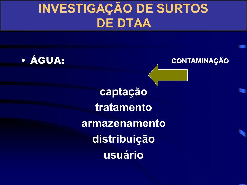 ÁGUA:ÁGUA: captação tratamento armazenamento distribuição usuário CONTAMINAÇÃO