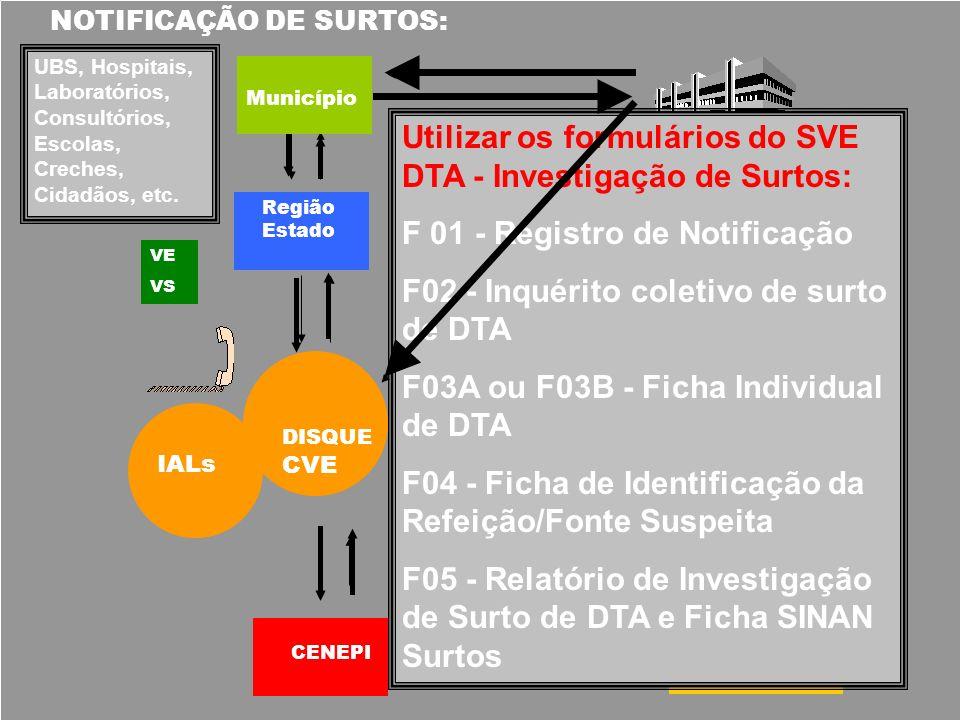 DA NOTIFICAÇÃO: –Notificação de surtos - 2 casos ou mais –VE (cidade, da Regional de Saúde e da Central) RECEBENDO A NOTIFICAÇÃO (uso do formulário 1