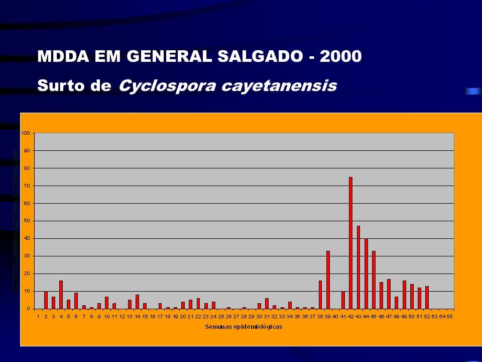 MDDA EM GENERAL SALGADO - 1999 Surto de Diarréia