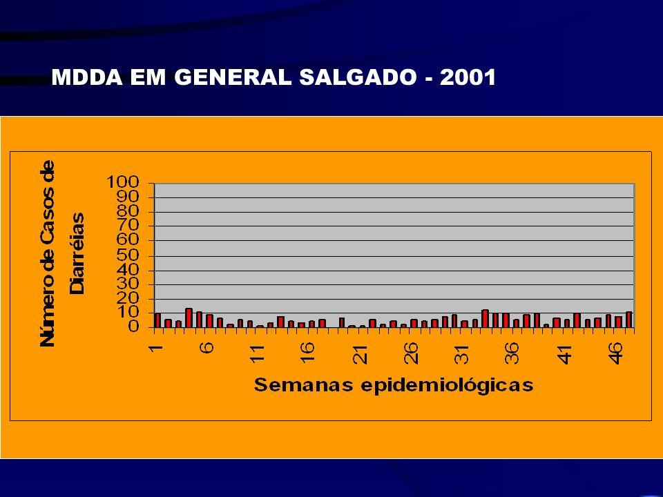 MDDA EM GENERAL SALGADO - 2000 Surto de Cyclospora cayetanensis