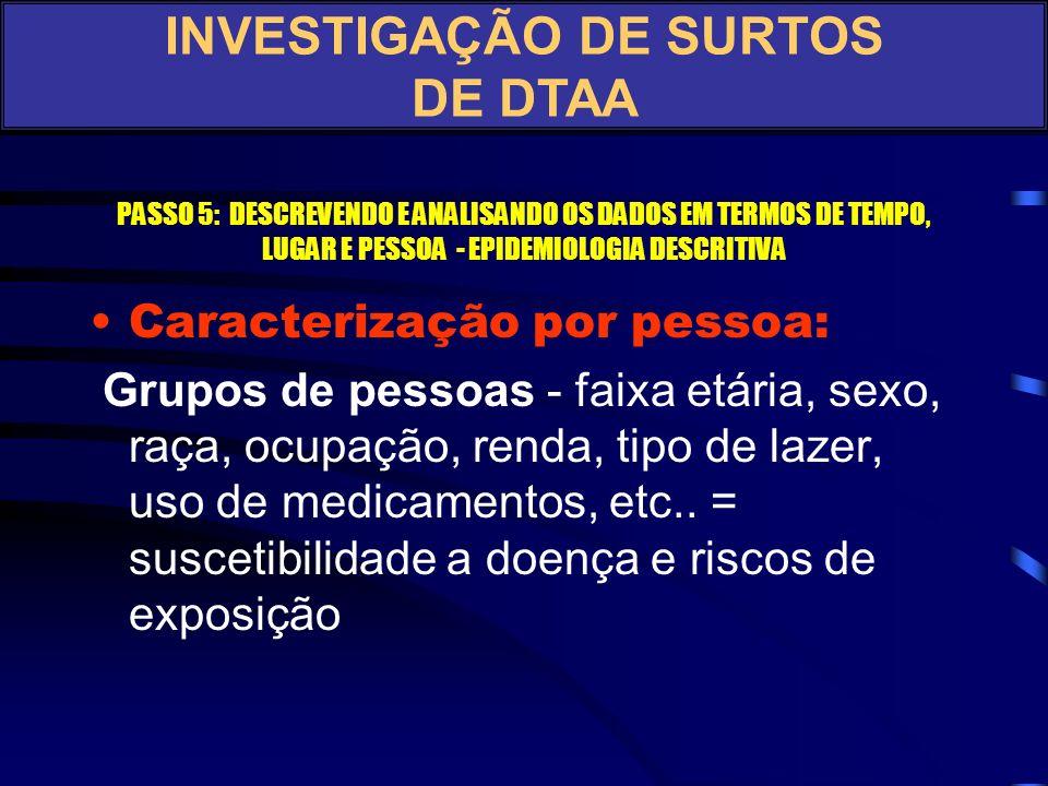 TEMPO DE INCUBAÇÃO - SURTO DE DIARRÉIA INTERMUNICIPAL ASSOCIADO A E. COLI EM RESTAURANTE DE BEIRA DE ESTRADA EM MATÃO - SP, 2001 Paciente #Tempo de In