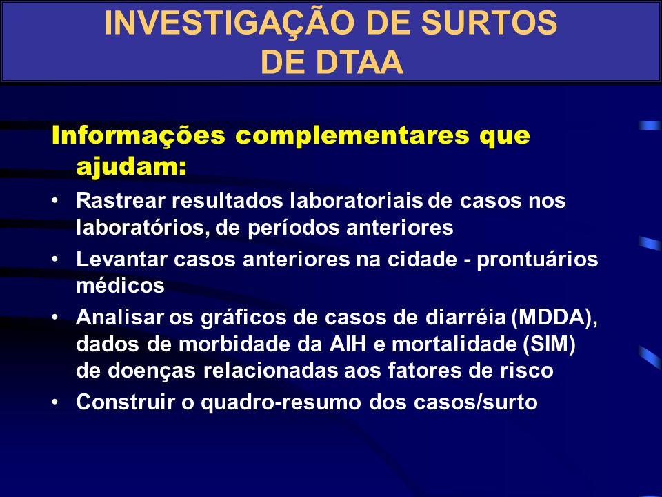 INVESTIGAÇÃO DE SURTOS DE HEPATITE A Fonte: VE S. Pedro/SMS