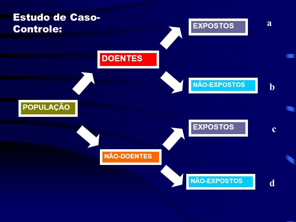 Avaliar a credibilidade das hipóteses - comparando dados/fatos - Métodos: Estudo de Caso-Controle: utilizado para populações não definidas, espalhadas
