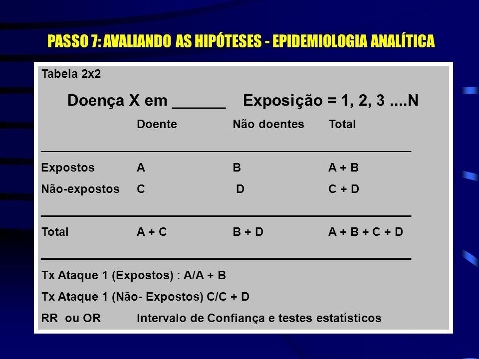 Odds ratio Odds ratio : -razão de produtos cruzados ou razão de prevalências - compara a proporção de expostos entre os casos com a proporção de expos