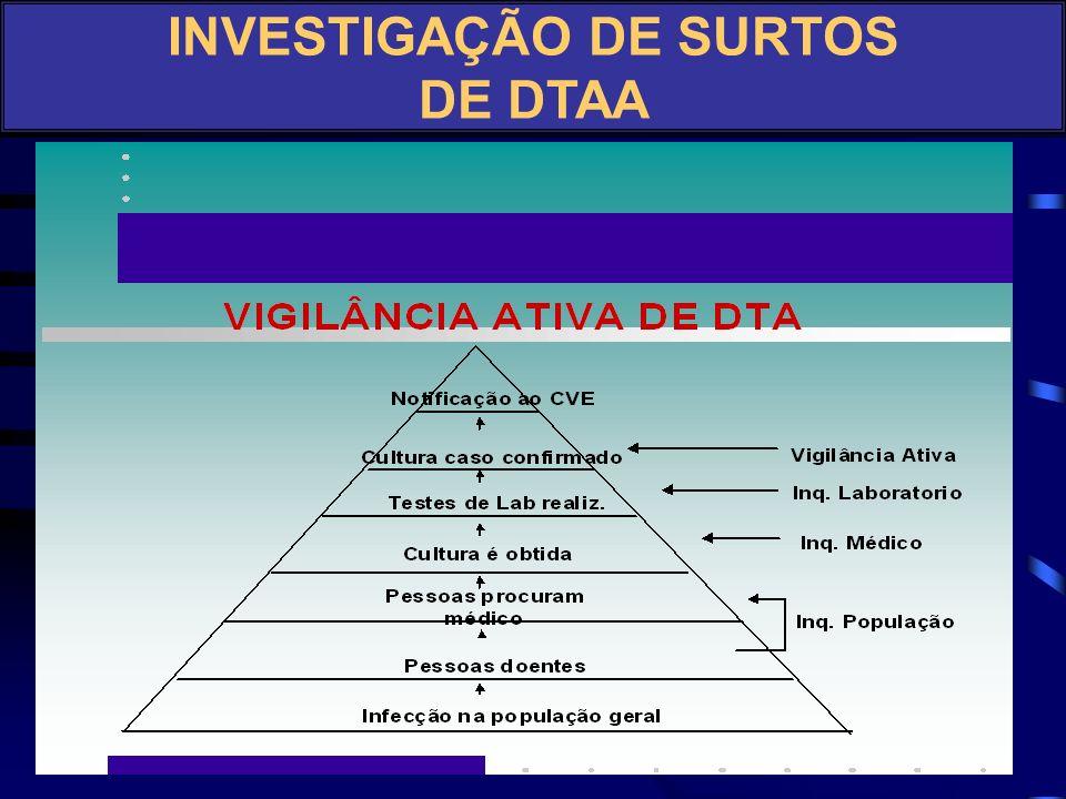 INVESTIGAÇÃO DE SURTOS DE DTAA Vigilância de Doenças Específicas Sistema de Vigilância de Surtos de DTA Investigações de Epidemias e MDDA Vigilância A