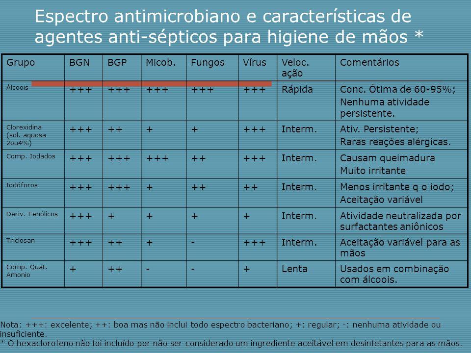 Espectro antimicrobiano e características de agentes anti-sépticos para higiene de mãos * GrupoBGNBGPMicob.FungosVírusVeloc. ação Comentários Álcoois