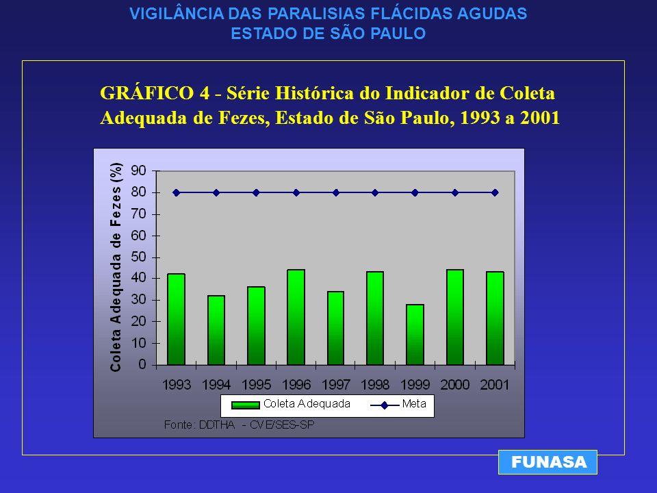 VIGILÂNCIA DAS PARALISIAS FLÁCIDAS AGUDAS ESTADO DE SÃO PAULO FUNASA GRÁFICO 4 - Série Histórica do Indicador de Coleta Adequada de Fezes, Estado de São Paulo, 1993 a 2001