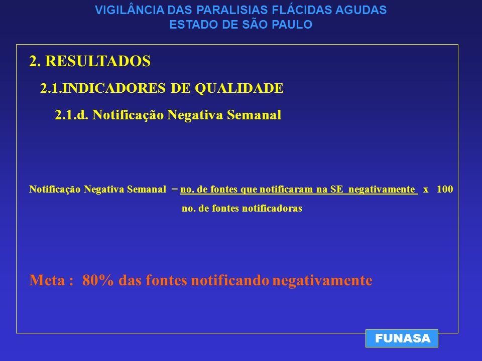 VIGILÂNCIA DAS PARALISIAS FLÁCIDAS AGUDAS ESTADO DE SÃO PAULO FUNASA 2.