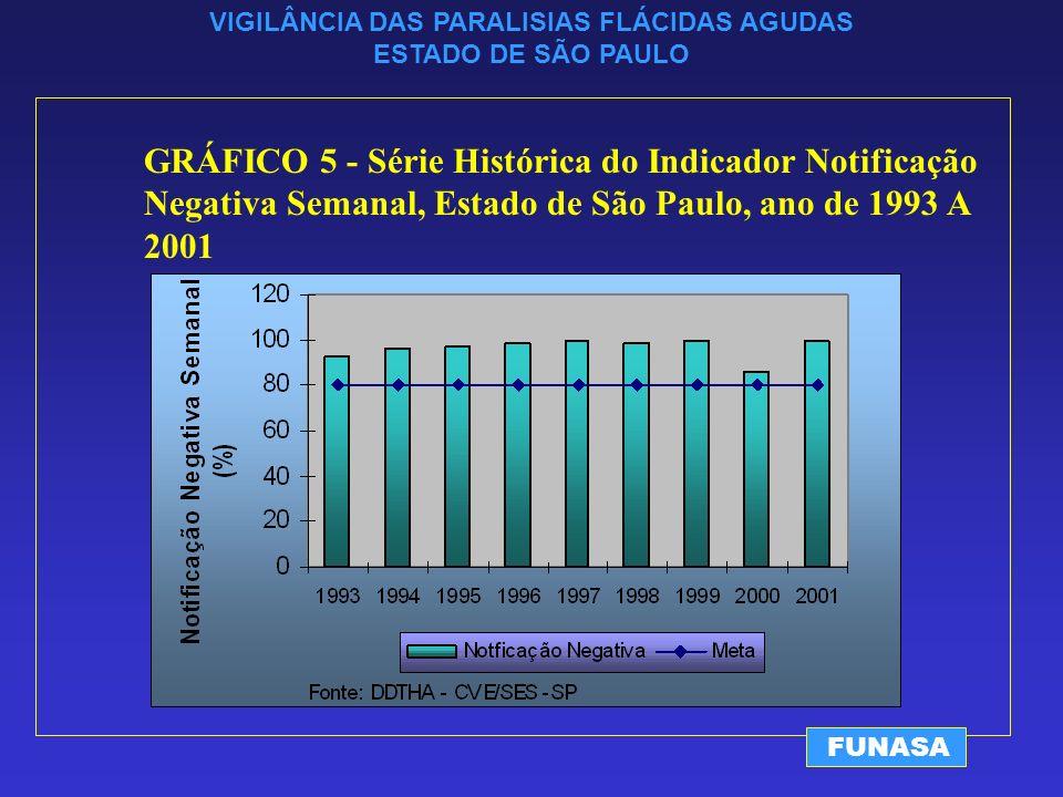 VIGILÂNCIA DAS PARALISIAS FLÁCIDAS AGUDAS ESTADO DE SÃO PAULO FUNASA GRÁFICO 5 - Série Histórica do Indicador Notificação Negativa Semanal, Estado de São Paulo, ano de 1993 A 2001