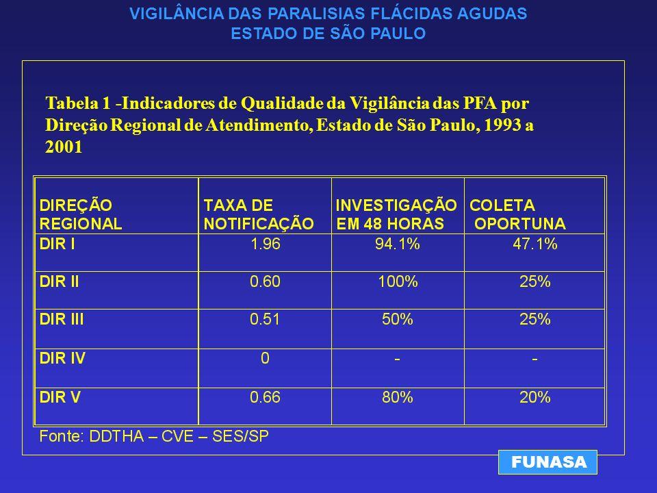 VIGILÂNCIA DAS PARALISIAS FLÁCIDAS AGUDAS ESTADO DE SÃO PAULO FUNASA Tabela 1 -Indicadores de Qualidade da Vigilância das PFA por Direção Regional de Atendimento, Estado de São Paulo, 1993 a 2001