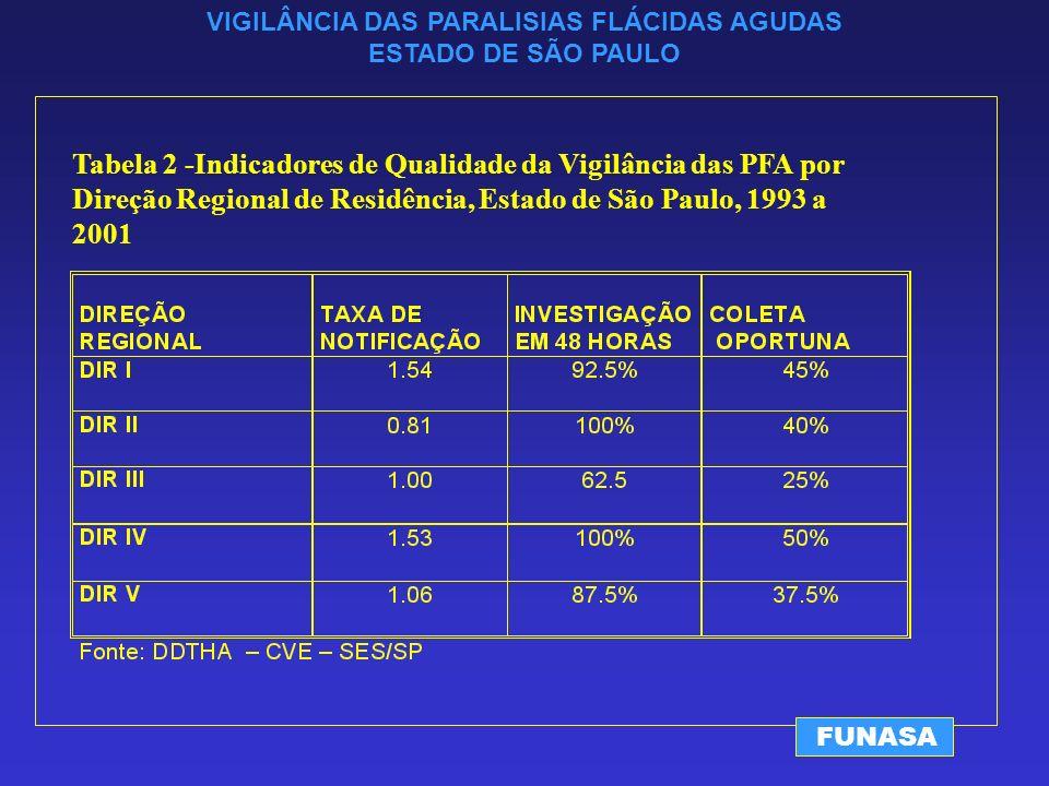 VIGILÂNCIA DAS PARALISIAS FLÁCIDAS AGUDAS ESTADO DE SÃO PAULO FUNASA Tabela 2 -Indicadores de Qualidade da Vigilância das PFA por Direção Regional de Residência, Estado de São Paulo, 1993 a 2001