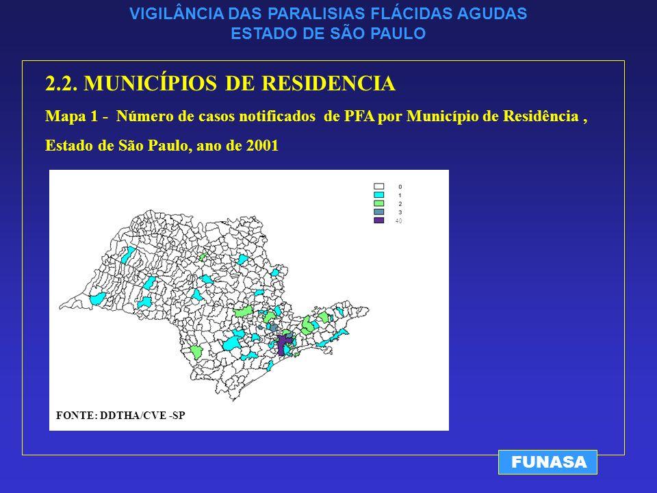 VIGILÂNCIA DAS PARALISIAS FLÁCIDAS AGUDAS ESTADO DE SÃO PAULO FUNASA 2.2.