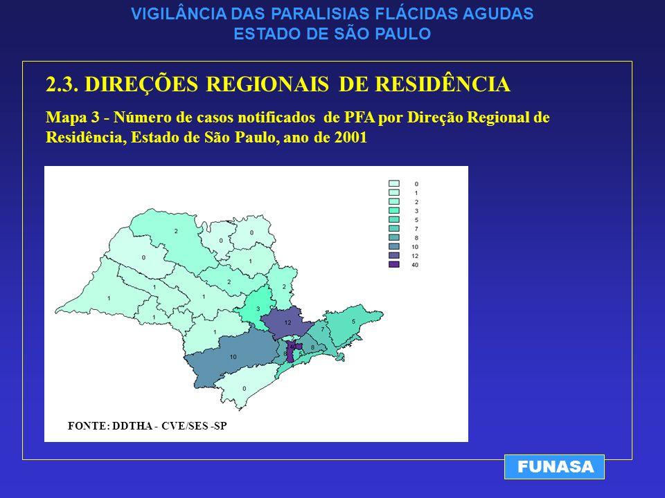 VIGILÂNCIA DAS PARALISIAS FLÁCIDAS AGUDAS ESTADO DE SÃO PAULO FUNASA 2.3.