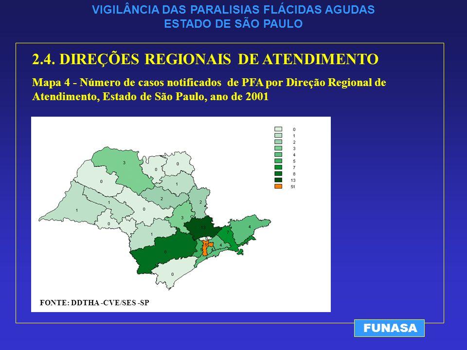 VIGILÂNCIA DAS PARALISIAS FLÁCIDAS AGUDAS ESTADO DE SÃO PAULO FUNASA 2.4.