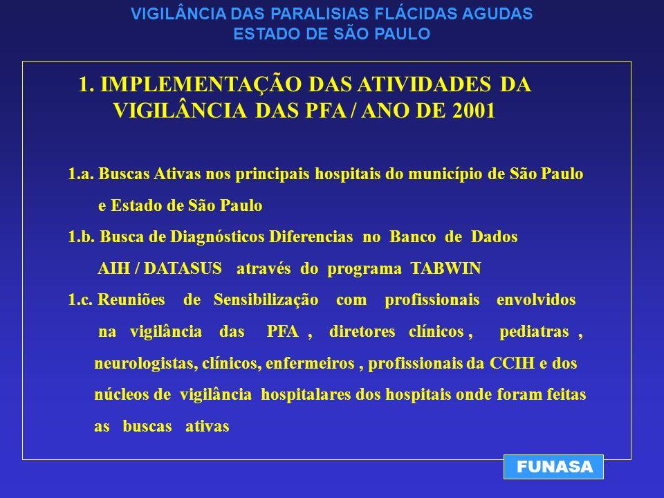 VIGILÂNCIA DAS PARALISIAS FLÁCIDAS AGUDAS ESTADO DE SÃO PAULO FUNASA 1.